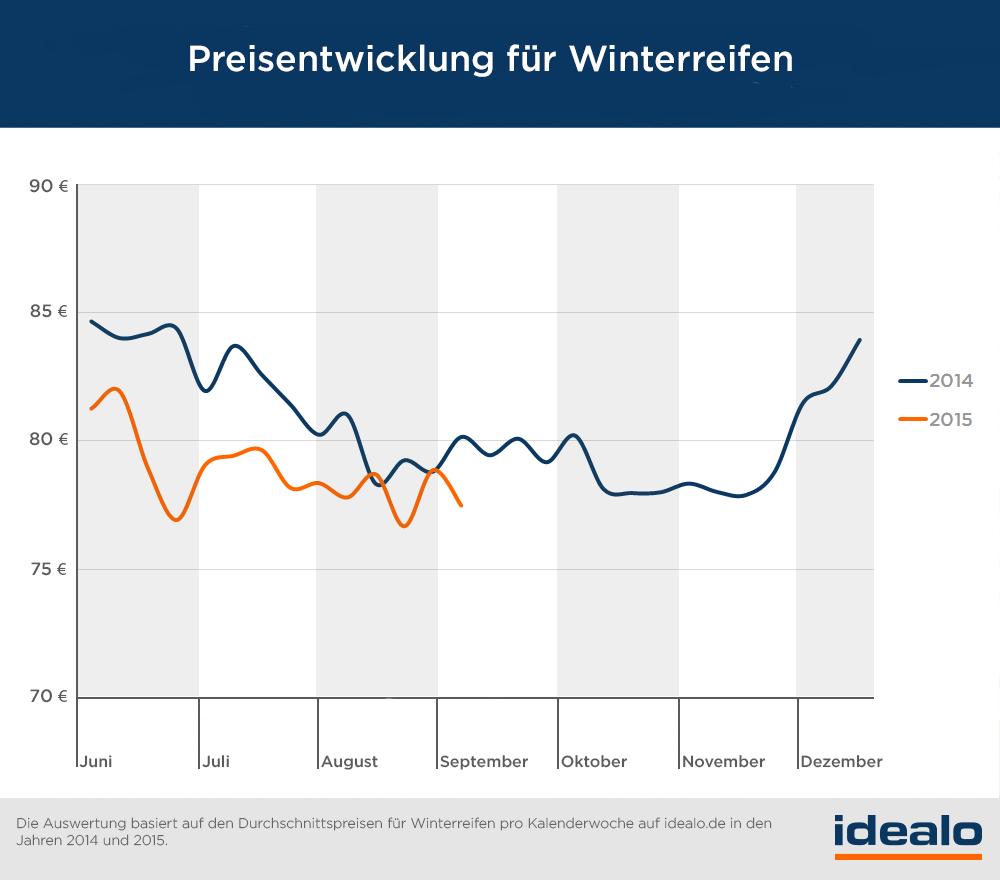 Preisentwicklung-Winterreifen1