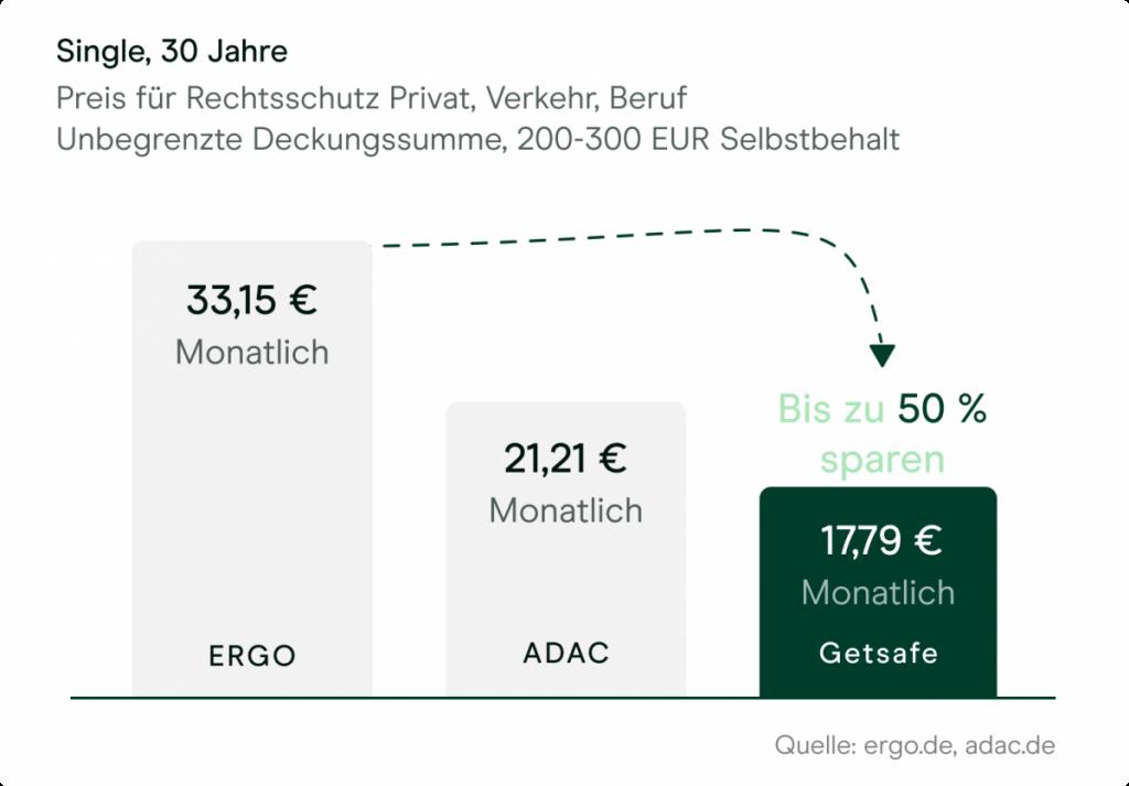 Rechtsschutzversicherung Vergleich Ergo ADAC Getsafe